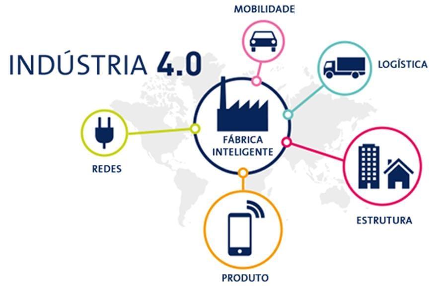 O que é a tão falada Industria 4.0?